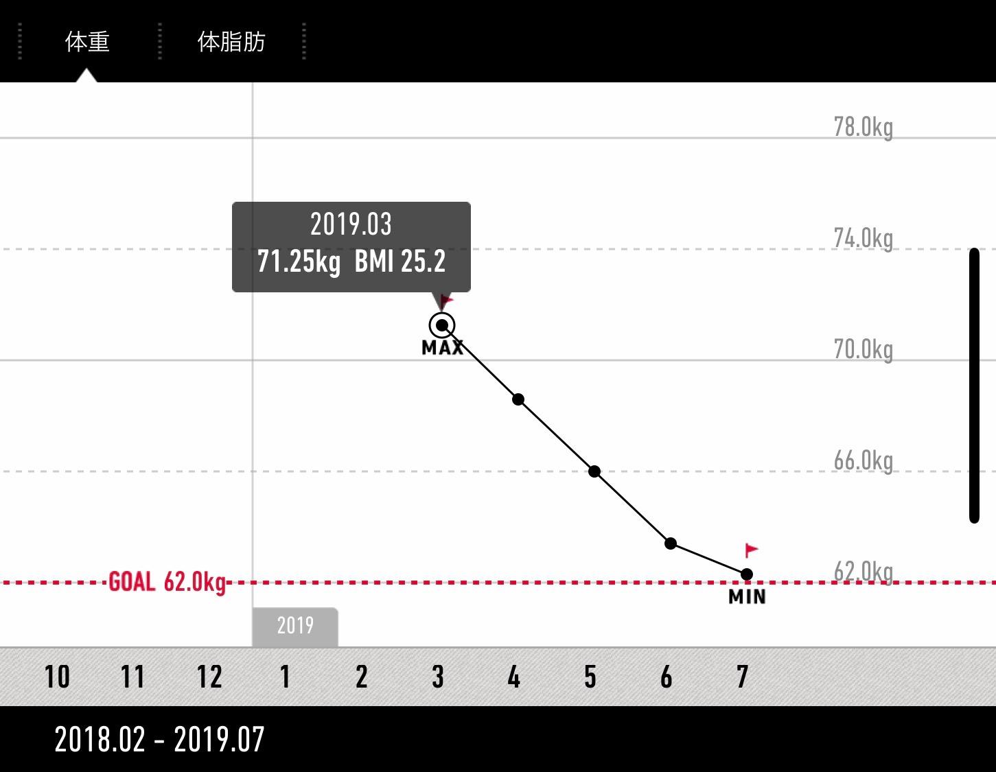 カロリー制限(1,550kcal)月単位の体重変化