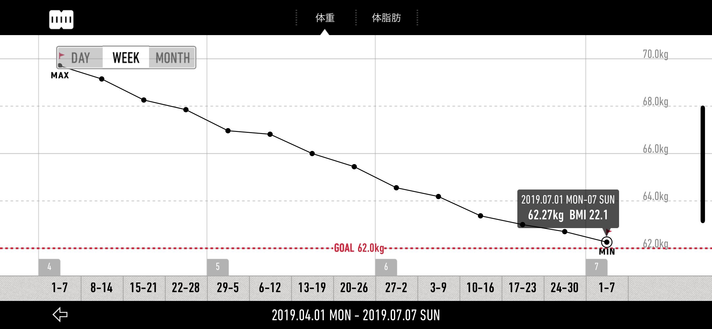 カロリー制限(1,550kcal)週単位の体重変化