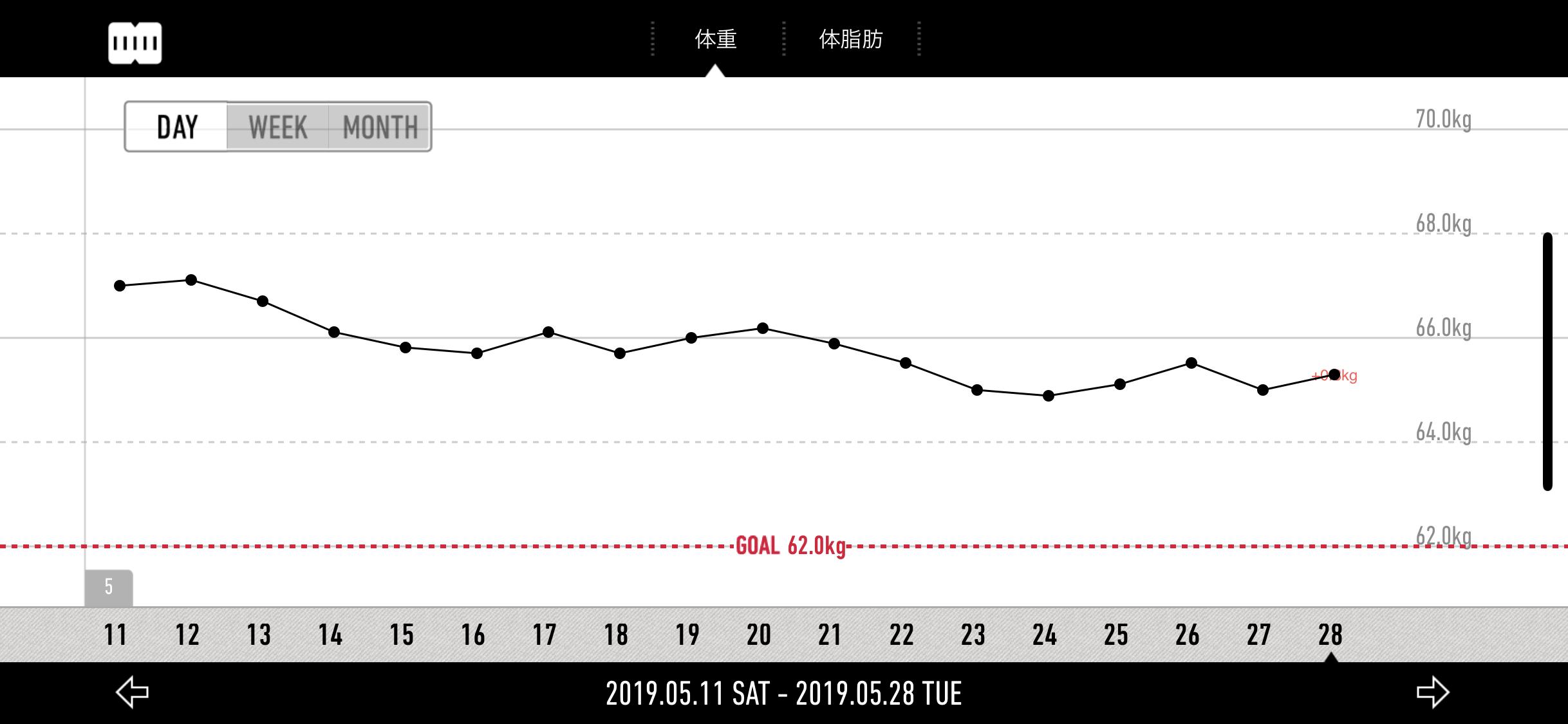 カロリー制限(1,550kcal)日単位の体重変化